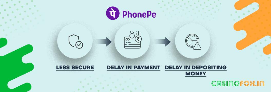 Limitations of PhonePe Casinos